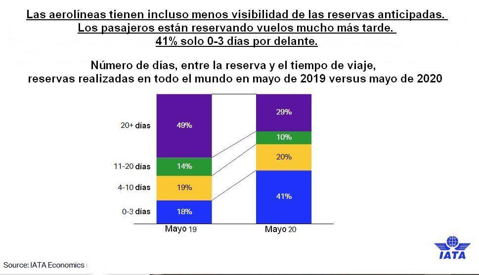 Nueva relación entre la formulación de la reserva y la fecha de viaje.