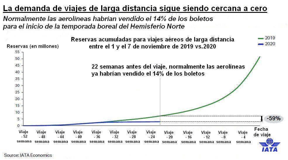 La demanda de pasajeros de larga distancia sigue siendo igual a cero.