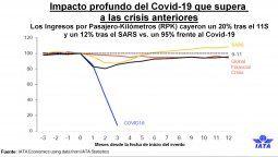 Comparativa del Covid-19 y otras crisis precedentes.