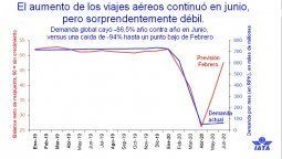 Fuente: IATA.