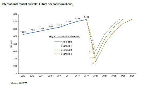 Crisis del turismo. El retorno a los números de 2019 tomaría de dos a cuatro años.
