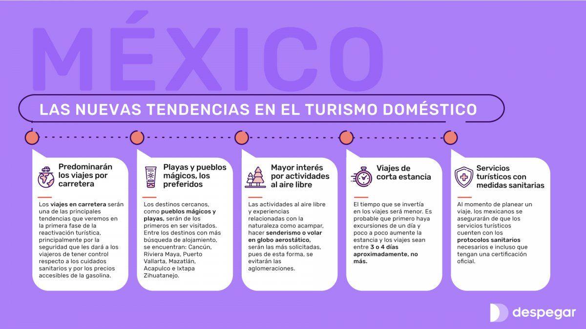 Cinco tendencias del viajero pospandemia en México