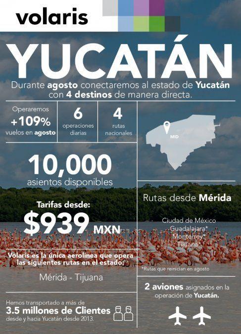 La oferta de Volaris en Yucatán.