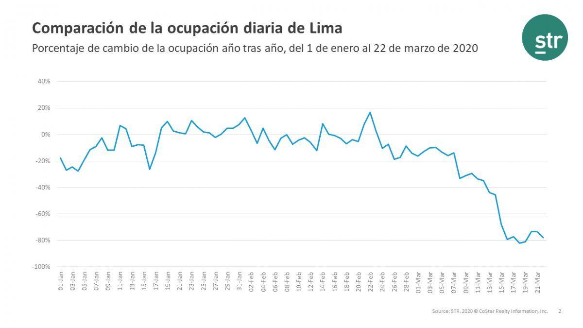 Cuadro ilustra cambio en porcentaje de ocupación.