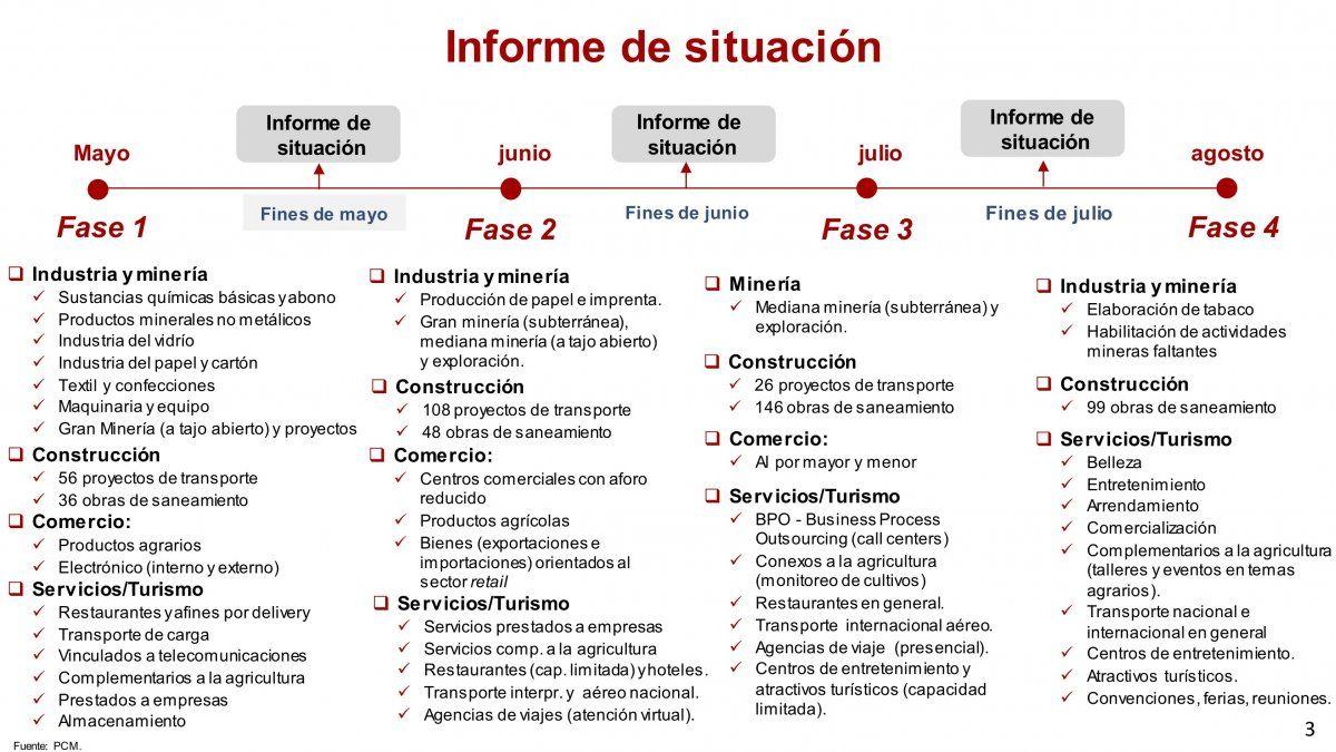 El plan de reactivación está compuesto de cuatro fases.