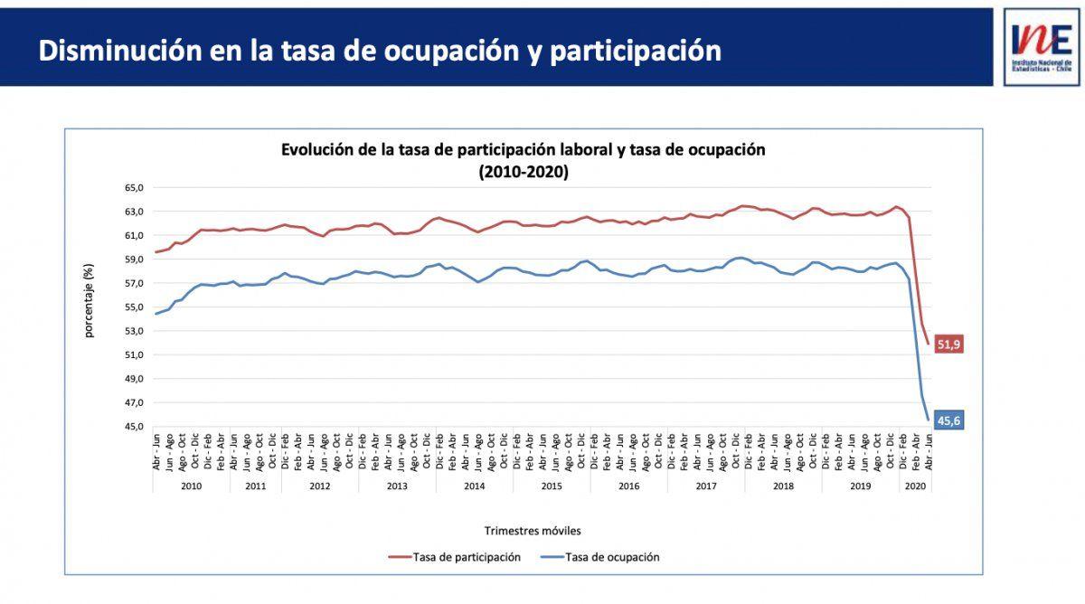 Tasa de ocupación según INE.