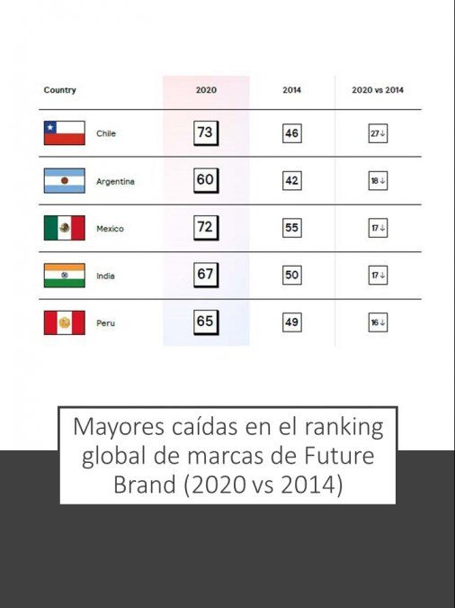 Cuatro de las cinco mayores caídas en el ranking de marcas país desde 2014 son de Latinoamérica.