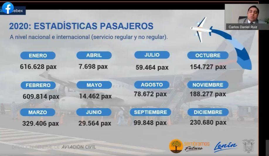 Según DGAC, en 2019 Ecuador transportó a 7.455.677 usuarios en vuelos, mientras que en 2020 movilizó a 2.419.240 pasajeros.