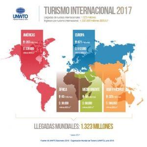 OMT: el turismo internacional creció 6% durante 2018