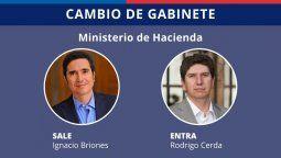 rodrigo cerda: ¿quien es el nuevo ministro de hacienda?