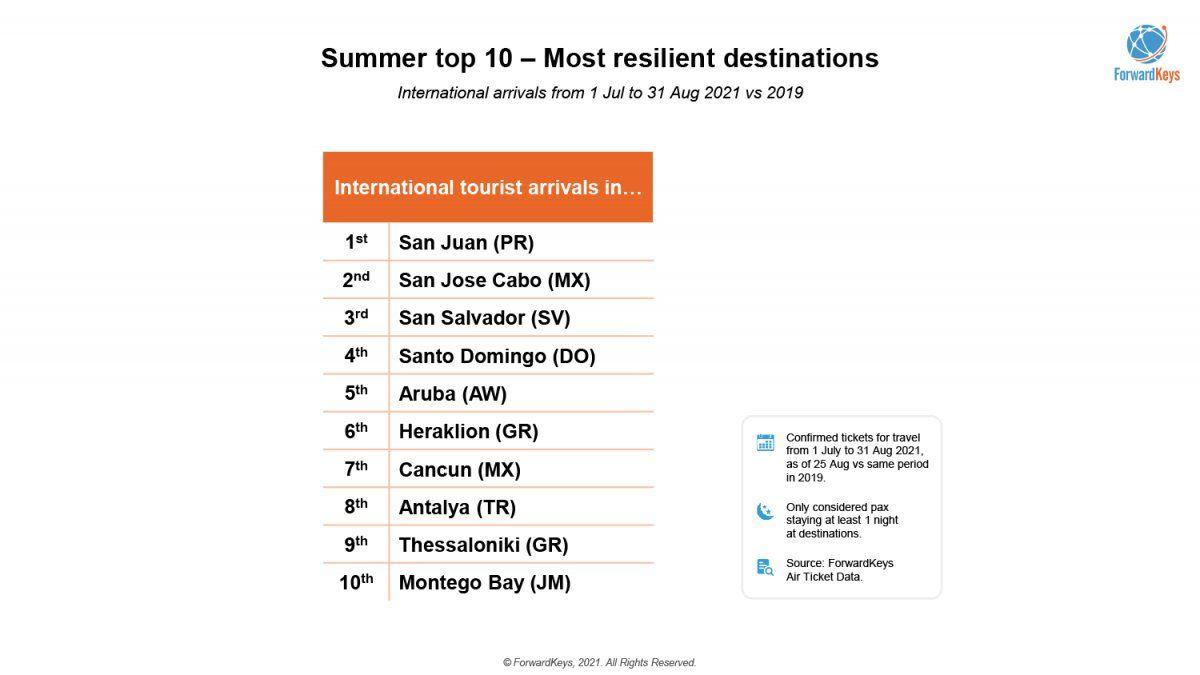 Verano. Siete de los 10 destinos globales más resistentes para los viajes internacionales están en México y Caribe.