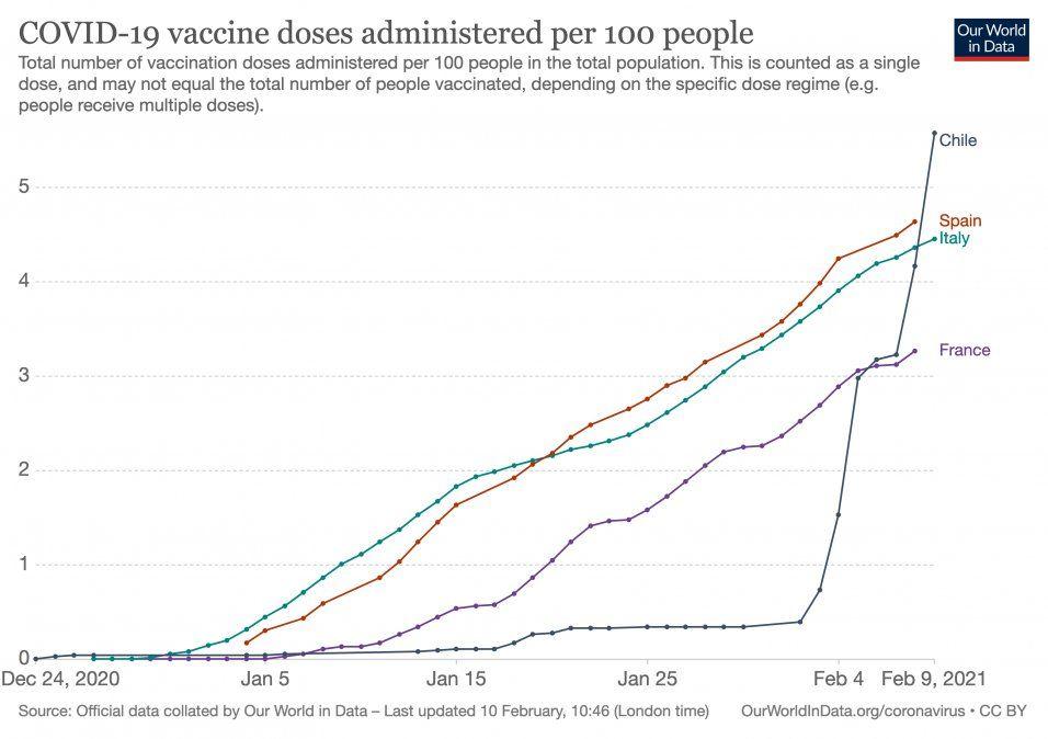 Our Wolrd in Data destacó la estrategia de vacunas en Chile.