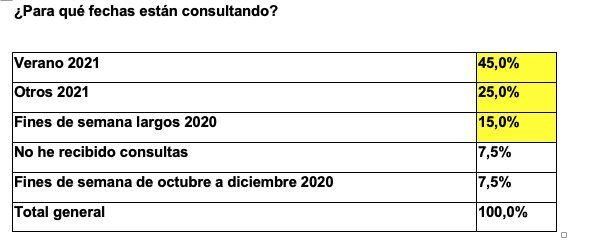 Más pasajeros para la operación verano 2021 según Achet.