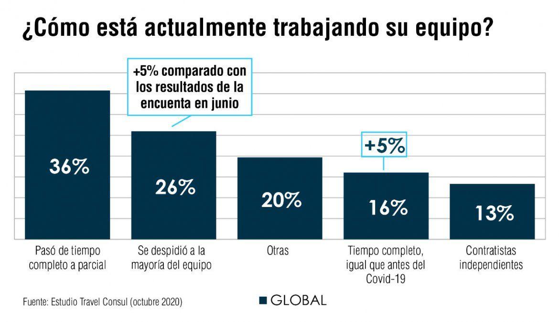 Apenas el 16% de los trabajadores de operadores y agencias de viajes están trabajando full time.