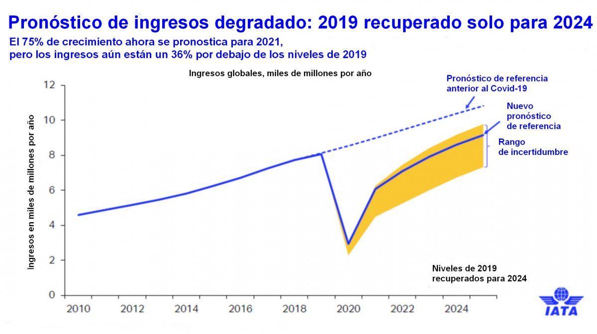 Para IATA la recuperación plena del turismo no llegará antes de 2024.