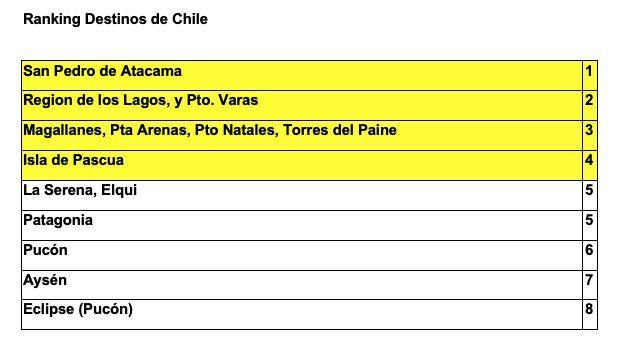 Según la encuesta Achet, el desierto y la Patagonia son los destinos más apetecidos.