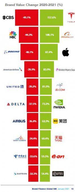 Según Brand Finance, de las 10 mayores caídas de valor en el ranking, seis correspondieron a la industria aeronáutica.