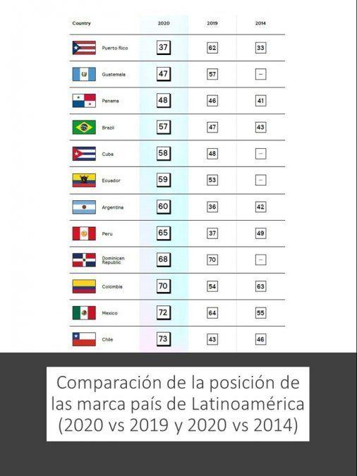Ecuador se encuentran en el puesto 59° del ranking de marcas país de FutureBrand.