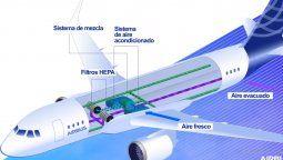 Las aerolíneas han implementado rigurosas normas de sanitización en las aeronaves, entre ellas los filtros HEPA.