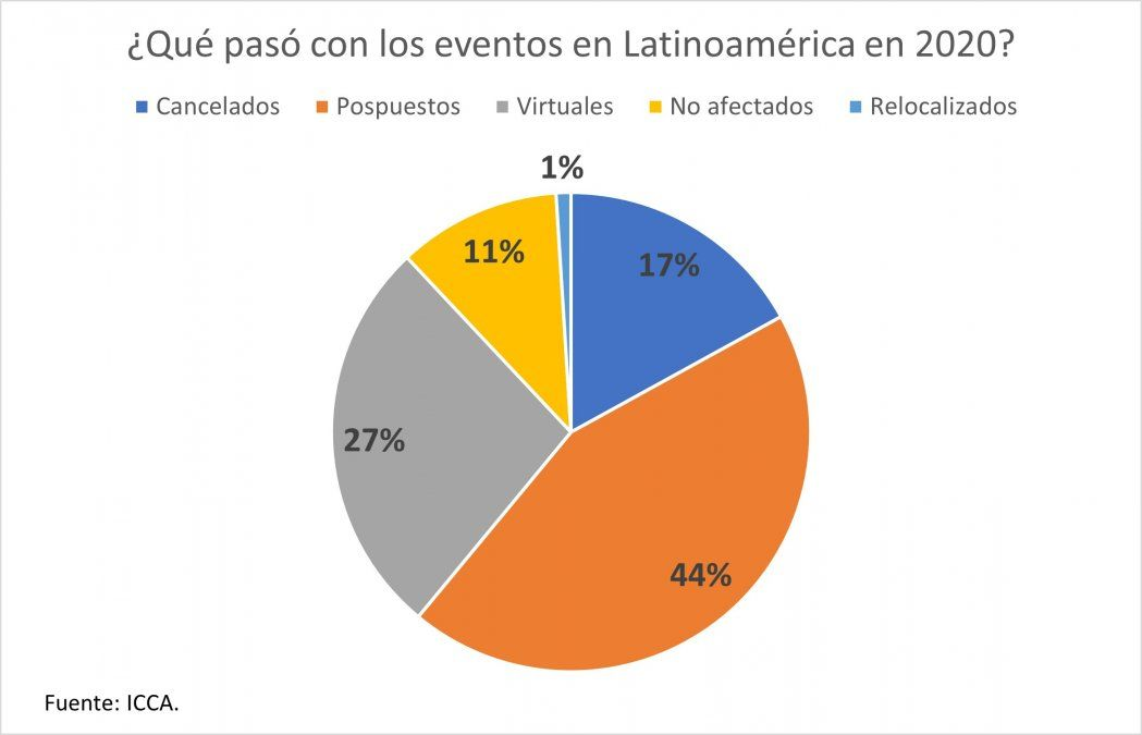 En Latinoamérica, seis de cada 10 eventos en 2020 fueron pospuestos o cancelados y otros tres se pasaron a lo virtual.