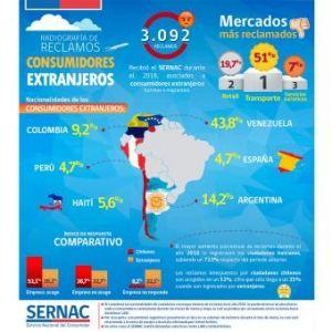 SERNAC. Más de 3.000 reclamos de extranjeros durante 2018